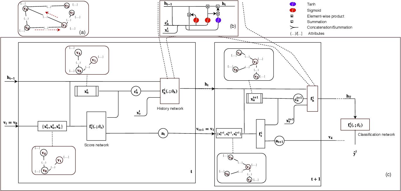 Figure 1 for Collaborative Graph Walk for Semi-supervised Multi-Label Node Classification