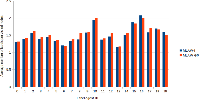 Figure 3 for Collaborative Graph Walk for Semi-supervised Multi-Label Node Classification