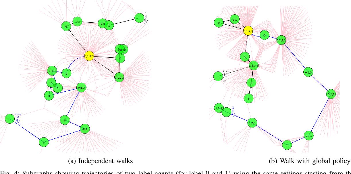 Figure 4 for Collaborative Graph Walk for Semi-supervised Multi-Label Node Classification