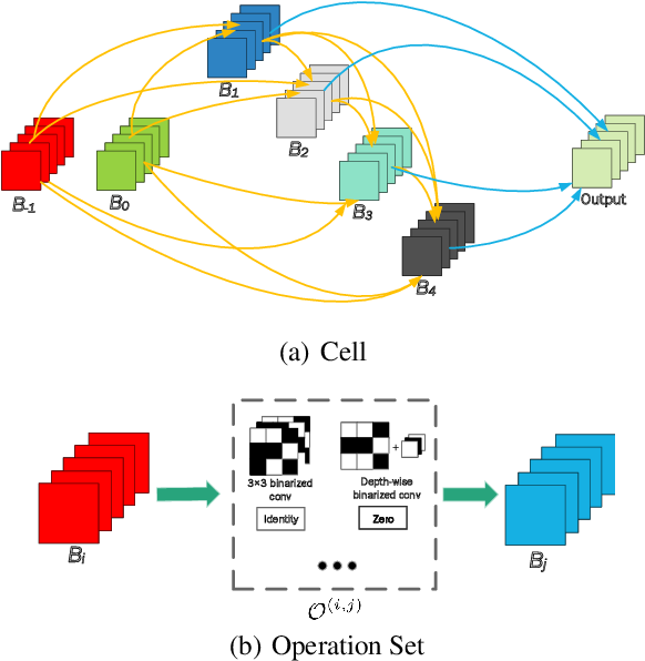 Figure 3 for Binarized Neural Architecture Search
