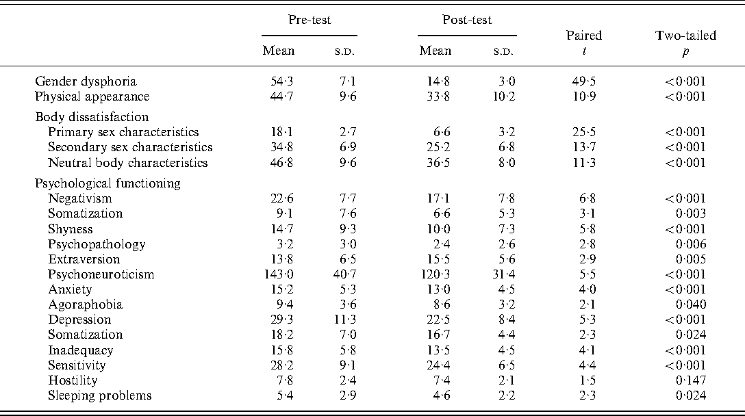 Table 2 from Sex reassignment: outcomes and predictors of ...