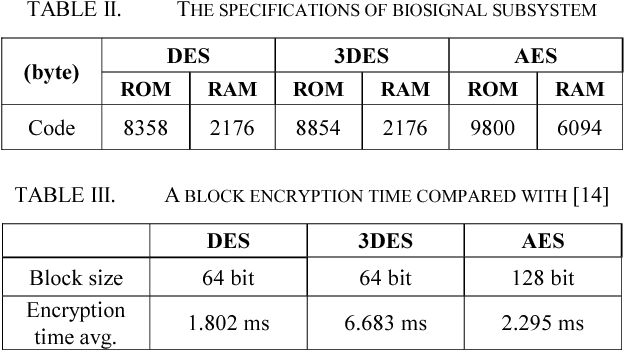 Design of real-time encryption module for secure data protection of