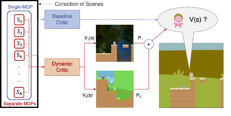 Figure 1 for Sparse Attention Guided Dynamic Value Estimation for Single-Task Multi-Scene Reinforcement Learning