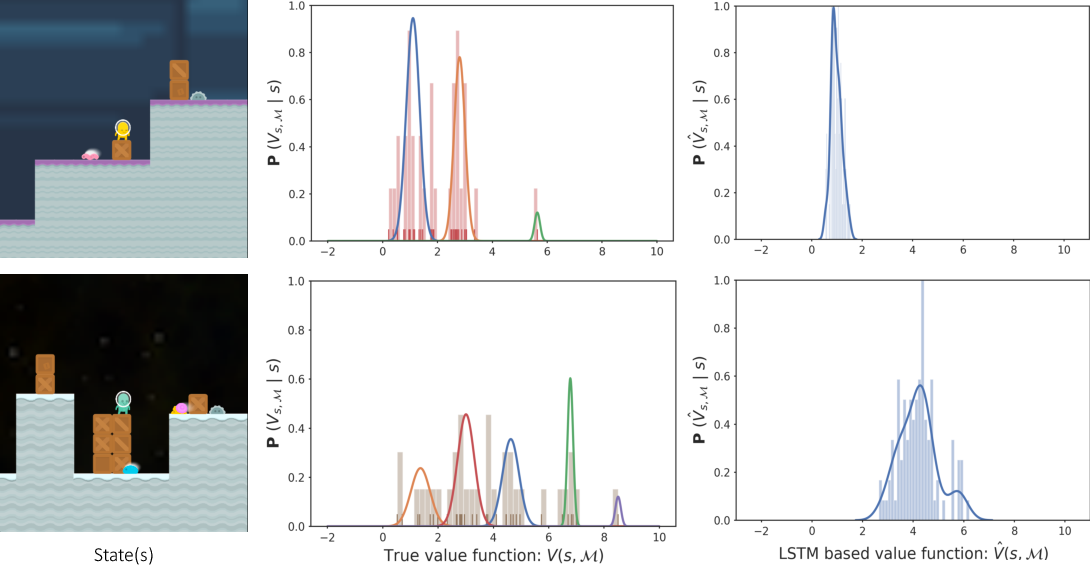 Figure 3 for Sparse Attention Guided Dynamic Value Estimation for Single-Task Multi-Scene Reinforcement Learning