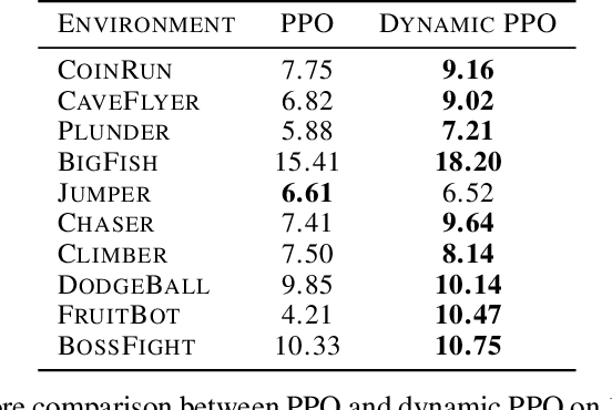 Figure 2 for Sparse Attention Guided Dynamic Value Estimation for Single-Task Multi-Scene Reinforcement Learning