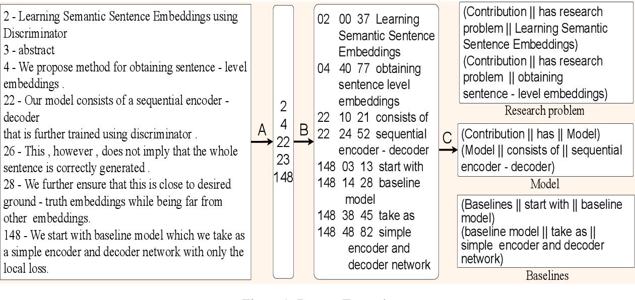 Figure 1 for KnowGraph@IITK at SemEval-2021 Task 11: Building KnowledgeGraph for NLP Research