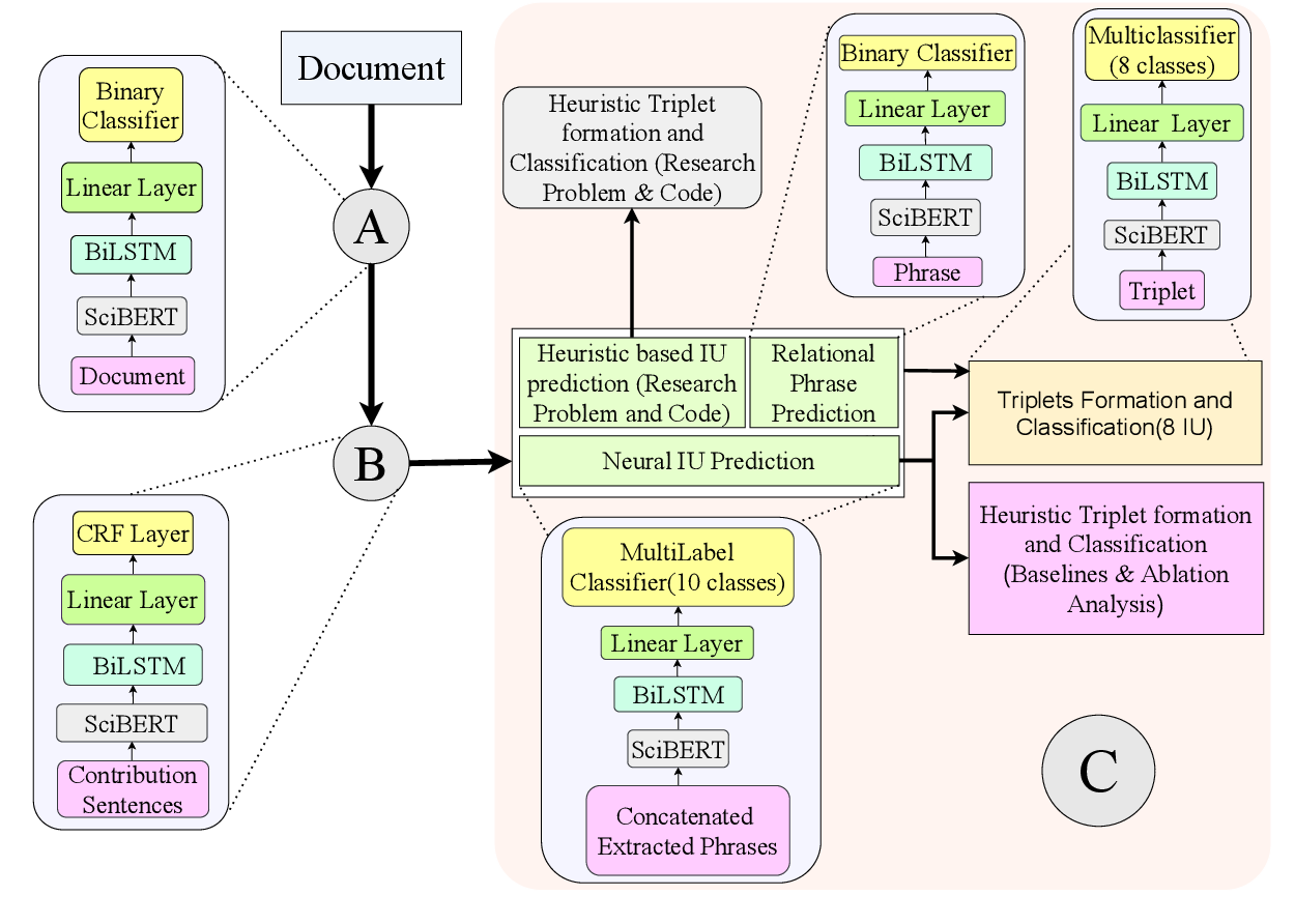 Figure 3 for KnowGraph@IITK at SemEval-2021 Task 11: Building KnowledgeGraph for NLP Research