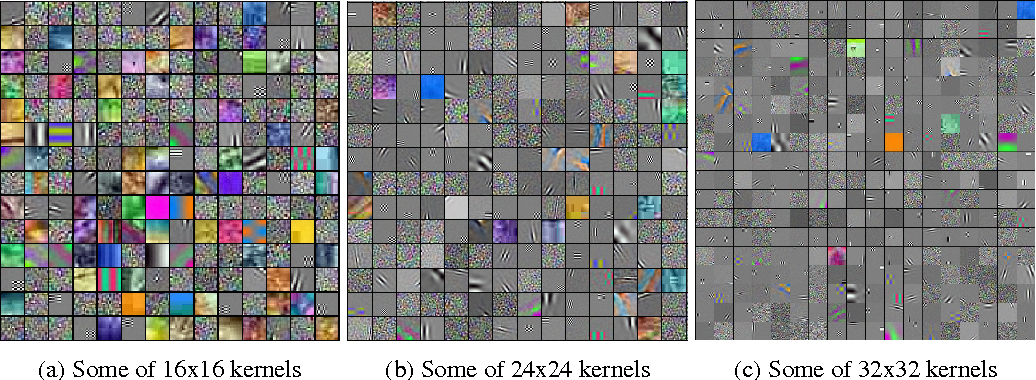 Figure 1 for On Binary Classification with Single-Layer Convolutional Neural Networks