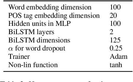 Figure 4 for The (Non-)Utility of Structural Features in BiLSTM-based Dependency Parsers