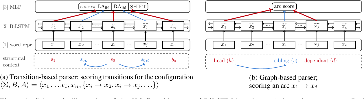 Figure 1 for The (Non-)Utility of Structural Features in BiLSTM-based Dependency Parsers