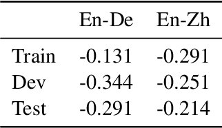 Figure 3 for MLQE-PE: A Multilingual Quality Estimation and Post-Editing Dataset