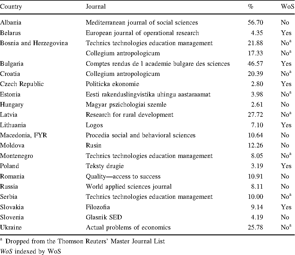 Table 3 from Globalization of the social sciences in Eastern
