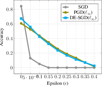 Figure 4 for Adversarially Robust Learning via Entropic Regularization
