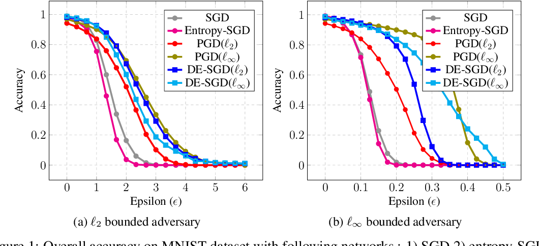 Figure 2 for Adversarially Robust Learning via Entropic Regularization