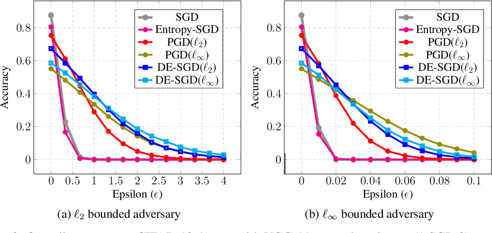 Figure 3 for Adversarially Robust Learning via Entropic Regularization
