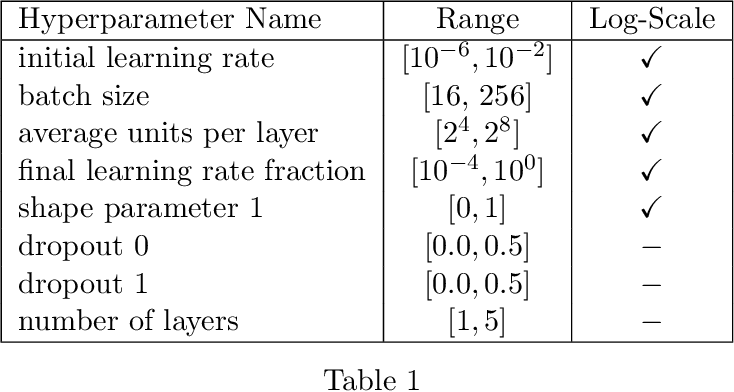 Figure 2 for Probabilistic Rollouts for Learning Curve Extrapolation Across Hyperparameter Settings