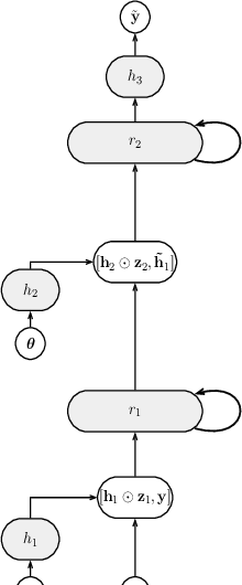 Figure 1 for Probabilistic Rollouts for Learning Curve Extrapolation Across Hyperparameter Settings