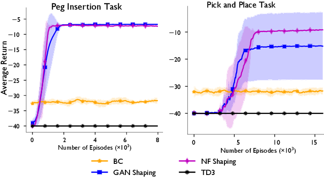 Figure 1 for Shaping Rewards for Reinforcement Learning with Imperfect Demonstrations using Generative Models