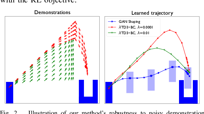 Figure 2 for Shaping Rewards for Reinforcement Learning with Imperfect Demonstrations using Generative Models