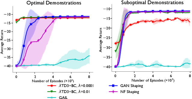 Figure 3 for Shaping Rewards for Reinforcement Learning with Imperfect Demonstrations using Generative Models