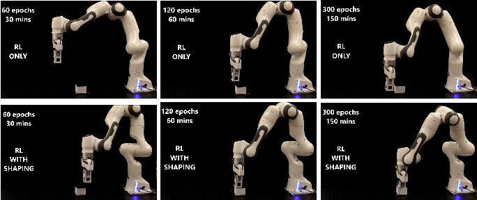 Figure 4 for Shaping Rewards for Reinforcement Learning with Imperfect Demonstrations using Generative Models