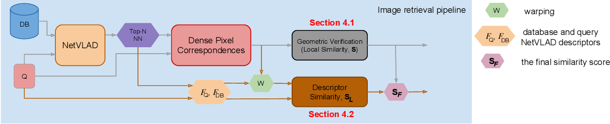 Figure 3 for Geometric Image Correspondence Verification by Dense Pixel Matching