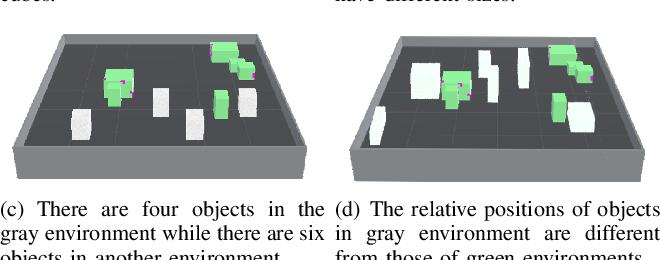 Figure 2 for Meta Reinforcement Learning Based Sensor Scanning in 3D Uncertain Environments for Heterogeneous Multi-Robot Systems
