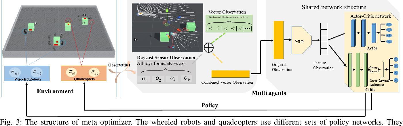 Figure 3 for Meta Reinforcement Learning Based Sensor Scanning in 3D Uncertain Environments for Heterogeneous Multi-Robot Systems