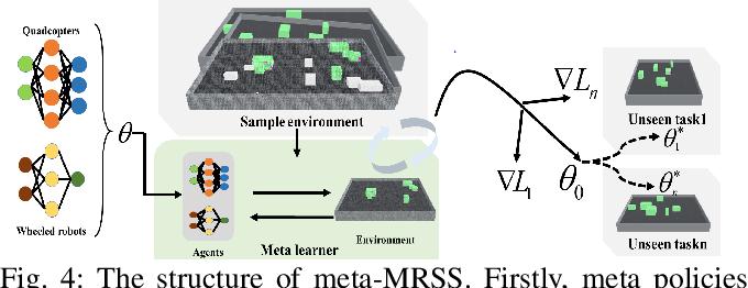 Figure 4 for Meta Reinforcement Learning Based Sensor Scanning in 3D Uncertain Environments for Heterogeneous Multi-Robot Systems