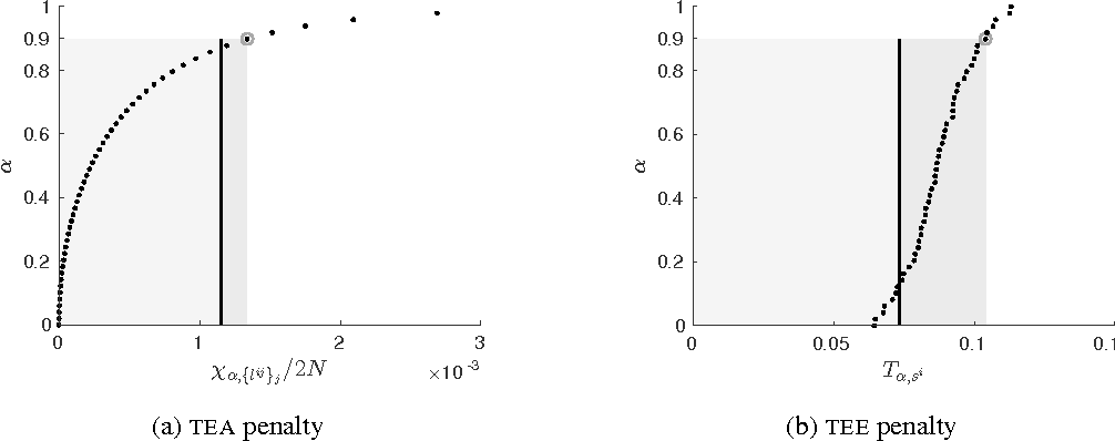 Figure 1 for Inferring Coupling of Distributed Dynamical Systems via Transfer Entropy