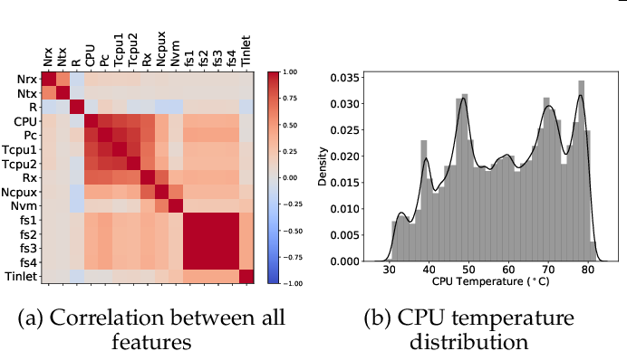 Figure 1 for Thermal Prediction for Efficient Energy Management of Clouds using Machine Learning