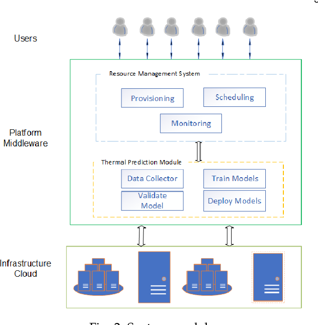 Figure 3 for Thermal Prediction for Efficient Energy Management of Clouds using Machine Learning