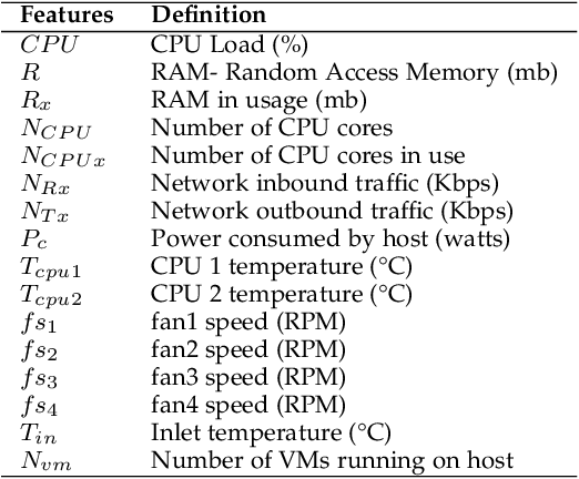 Figure 2 for Thermal Prediction for Efficient Energy Management of Clouds using Machine Learning