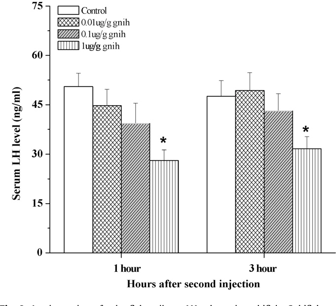 Fig. 8. In vivo action of zebrafish gnih on LH release in goldfish. Goldfish were