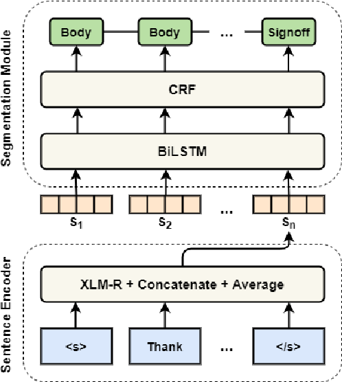 Figure 1 for Multilingual Email Zoning