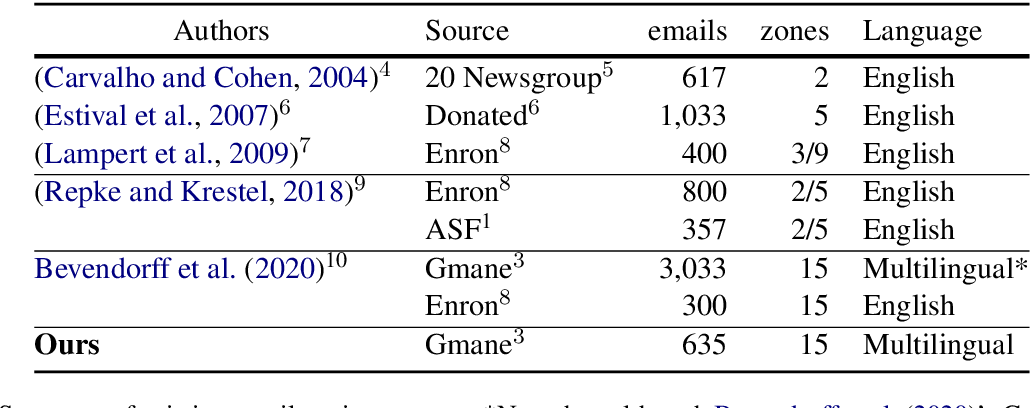 Figure 2 for Multilingual Email Zoning
