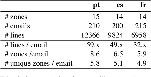 Figure 3 for Multilingual Email Zoning