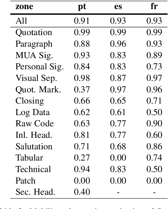 Figure 4 for Multilingual Email Zoning