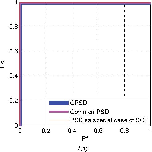 Compressive wideband spectrum sensing in cognitive radio