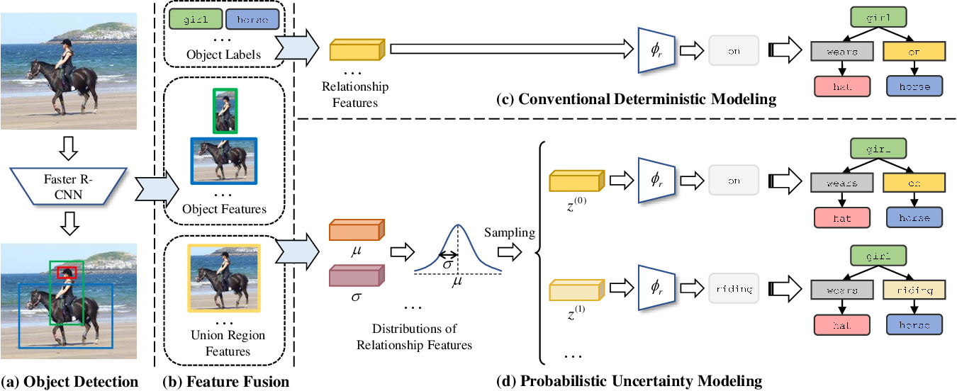 Figure 3 for Probabilistic Modeling of Semantic Ambiguity for Scene Graph Generation