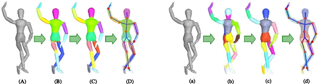 Figure 1 for Recovering Articulated Object Models from 3D Range Data