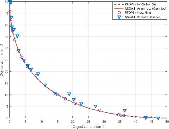 Figure 1 for A Particle Filter based Multi-Objective Optimization Algorithm: PFOPS