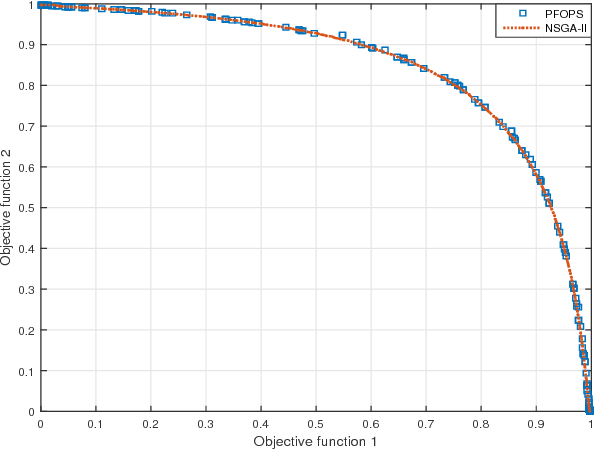 Figure 2 for A Particle Filter based Multi-Objective Optimization Algorithm: PFOPS