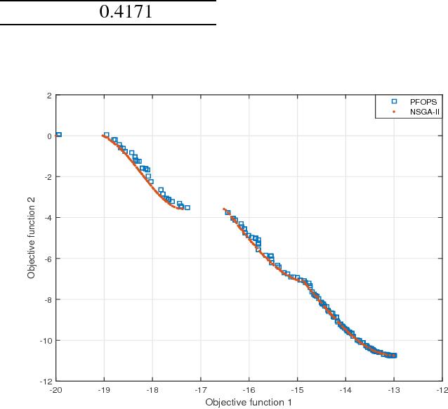 Figure 3 for A Particle Filter based Multi-Objective Optimization Algorithm: PFOPS
