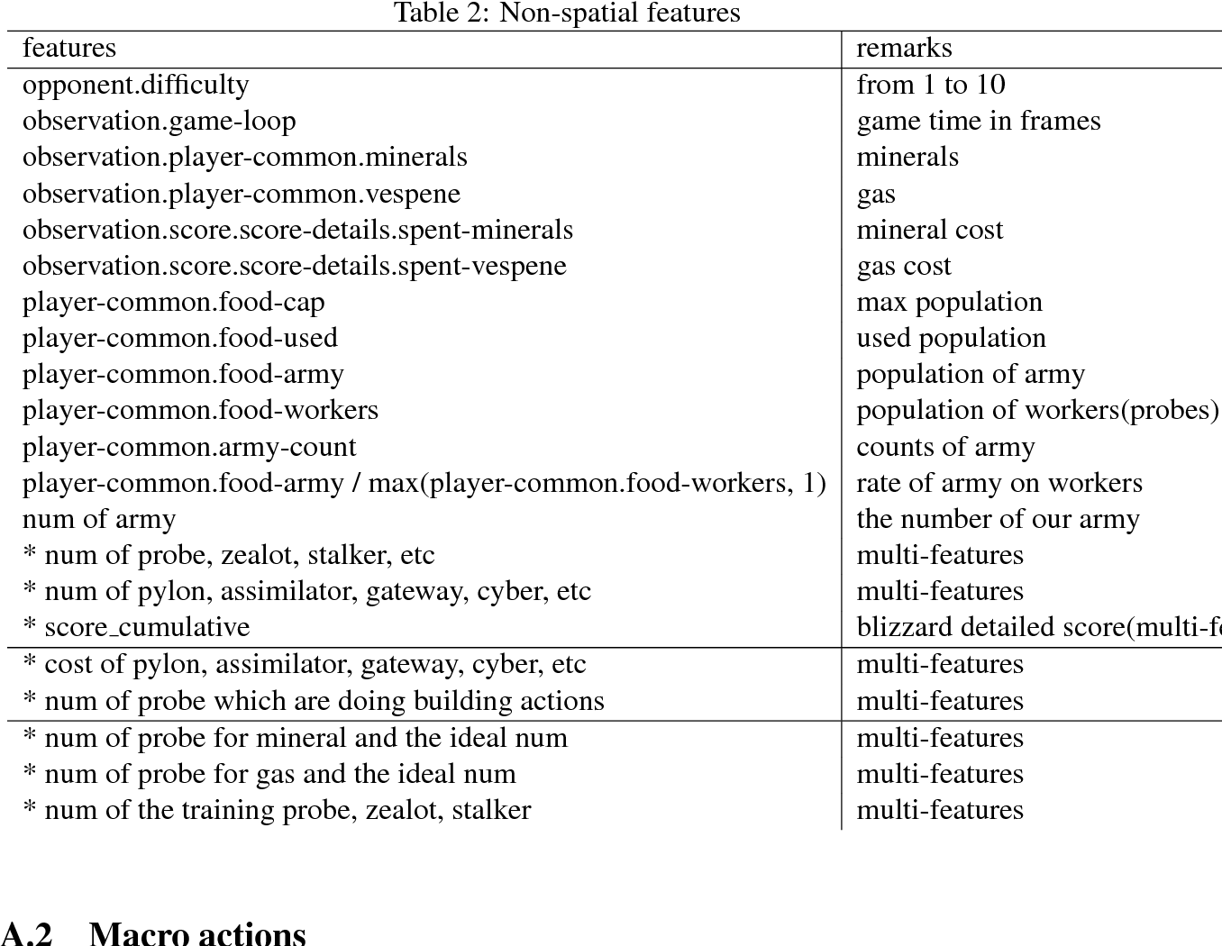 Figure 4 for On Reinforcement Learning for Full-length Game of StarCraft