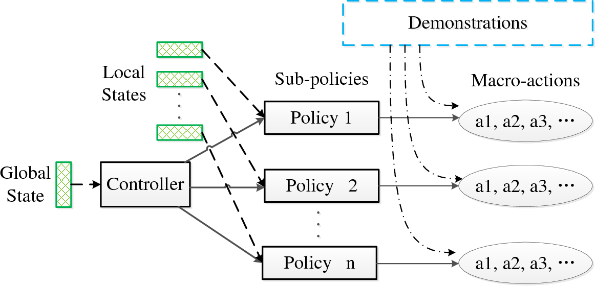 Figure 1 for On Reinforcement Learning for Full-length Game of StarCraft