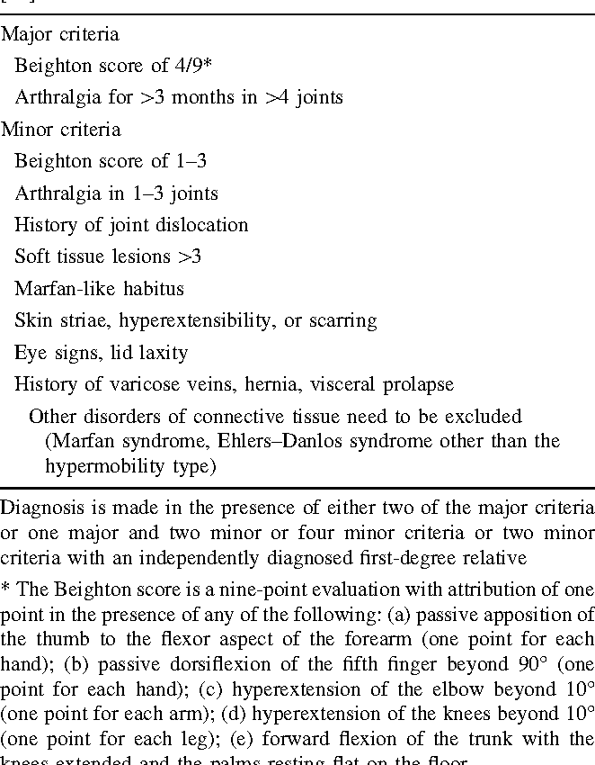 Table 2 from A study of migraine characteristics in joint