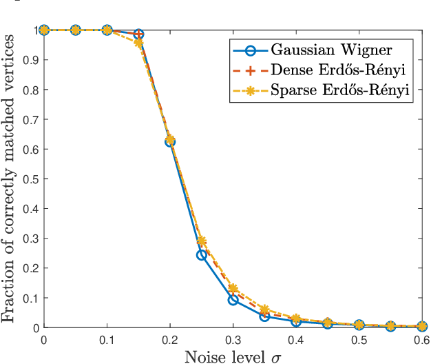 Figure 2 for Spectral Graph Matching and Regularized Quadratic Relaxations I: The Gaussian Model