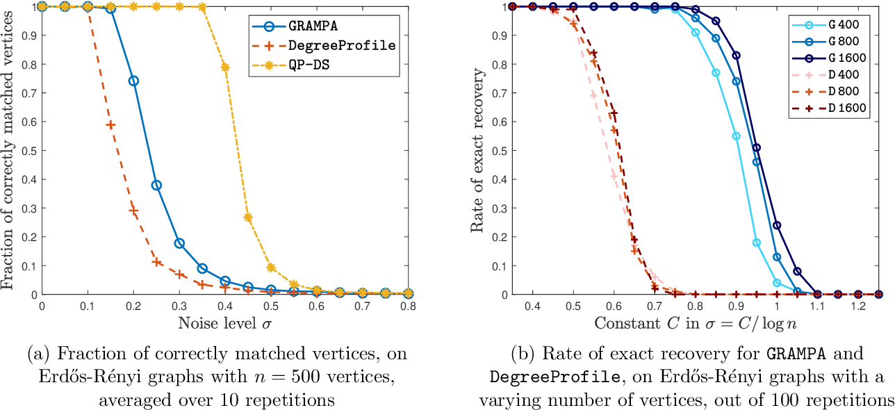 Figure 4 for Spectral Graph Matching and Regularized Quadratic Relaxations I: The Gaussian Model