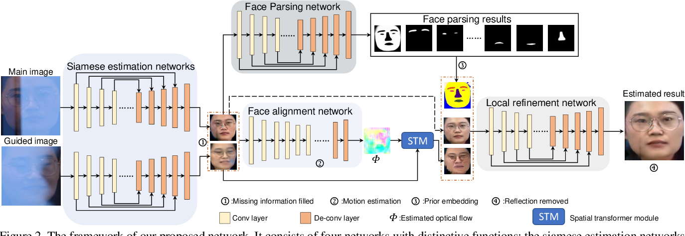 Figure 3 for Face Image Reflection Removal